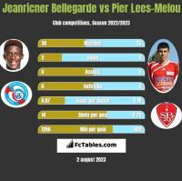Jeanricner Bellegarde vs Pier Lees-Melou h2h player stats