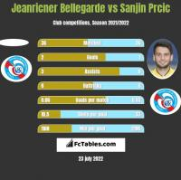 Jeanricner Bellegarde vs Sanjin Prcic h2h player stats