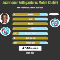 Jeanricner Bellegarde vs Mehdi Chahiri h2h player stats