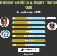 Jeanricner Bellegarde vs Khephren Thuram-Ulien h2h player stats