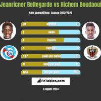 Jeanricner Bellegarde vs Hichem Boudaoui h2h player stats