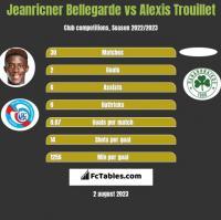 Jeanricner Bellegarde vs Alexis Trouillet h2h player stats