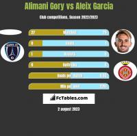 Alimani Gory vs Aleix Garcia h2h player stats