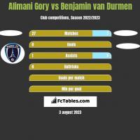 Alimani Gory vs Benjamin van Durmen h2h player stats