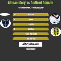 Alimani Gory vs Godfred Donsah h2h player stats