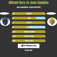 Alimani Gory vs Joan Campins h2h player stats