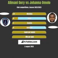 Alimani Gory vs Johanna Omolo h2h player stats