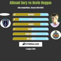 Alimani Gory vs Kevin Hoggas h2h player stats