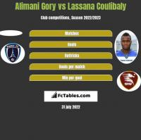Alimani Gory vs Lassana Coulibaly h2h player stats