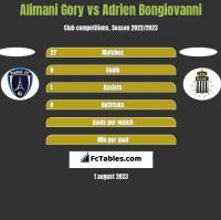 Alimani Gory vs Adrien Bongiovanni h2h player stats