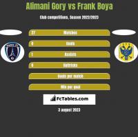 Alimani Gory vs Frank Boya h2h player stats