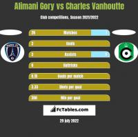 Alimani Gory vs Charles Vanhoutte h2h player stats