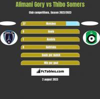 Alimani Gory vs Thibo Somers h2h player stats