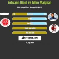 Yehvann Diouf vs Mike Maignan h2h player stats