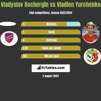 Vladyslav Kochergin vs Wladen Jurczenko h2h player stats