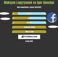 Maksym Lopyryonok vs Igor Gonchar h2h player stats