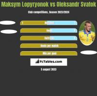 Maksym Lopyryonok vs Ołeksandr Swatok h2h player stats