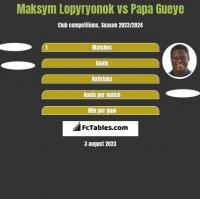 Maksym Lopyryonok vs Papa Gueye h2h player stats