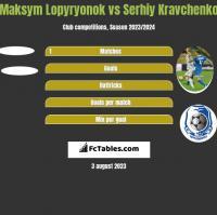 Maksym Lopyryonok vs Serhij Krawczenko h2h player stats
