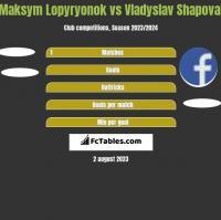Maksym Lopyryonok vs Vladyslav Shapoval h2h player stats