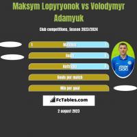 Maksym Lopyryonok vs Volodymyr Adamyuk h2h player stats