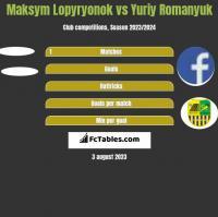 Maksym Lopyryonok vs Yuriy Romanyuk h2h player stats