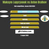 Maksym Lopyryonok vs Anton Bratkov h2h player stats