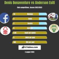 Denis Bonaventure vs Anderson Esiti h2h player stats