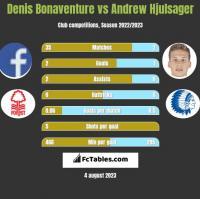 Denis Bonaventure vs Andrew Hjulsager h2h player stats