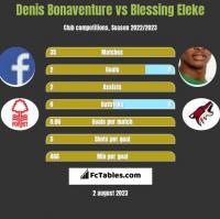 Denis Bonaventure vs Blessing Eleke h2h player stats