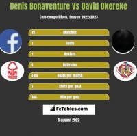 Denis Bonaventure vs David Okereke h2h player stats