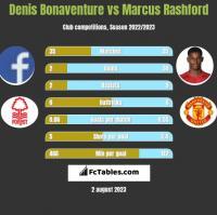Denis Bonaventure vs Marcus Rashford h2h player stats
