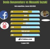 Denis Bonaventure vs Musashi Suzuki h2h player stats