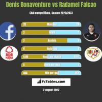 Denis Bonaventure vs Radamel Falcao h2h player stats