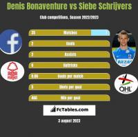 Denis Bonaventure vs Siebe Schrijvers h2h player stats