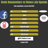 Denis Bonaventure vs Ikoma Lois Openda h2h player stats
