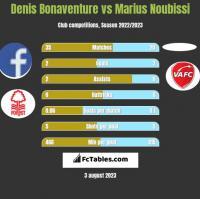 Denis Bonaventure vs Marius Noubissi h2h player stats