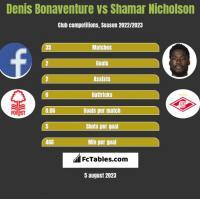Denis Bonaventure vs Shamar Nicholson h2h player stats