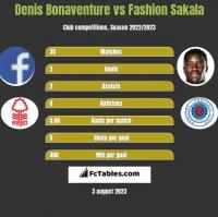 Denis Bonaventure vs Fashion Sakala h2h player stats