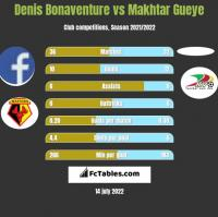 Denis Bonaventure vs Makhtar Gueye h2h player stats