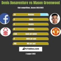 Denis Bonaventure vs Mason Greenwood h2h player stats