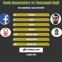 Denis Bonaventure vs Youssouph Badji h2h player stats