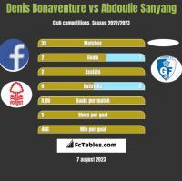 Denis Bonaventure vs Abdoulie Sanyang h2h player stats