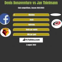 Denis Bonaventure vs Jan Thielmann h2h player stats