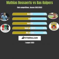 Mathias Bossaerts vs Bas Kuipers h2h player stats