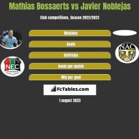 Mathias Bossaerts vs Javier Noblejas h2h player stats