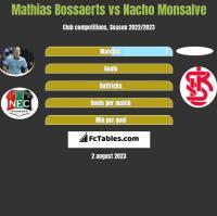 Mathias Bossaerts vs Nacho Monsalve h2h player stats