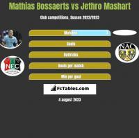 Mathias Bossaerts vs Jethro Mashart h2h player stats