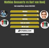 Mathias Bossaerts vs Bart van Rooij h2h player stats