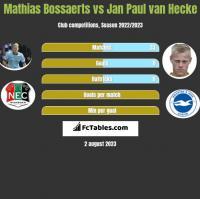 Mathias Bossaerts vs Jan Paul van Hecke h2h player stats
